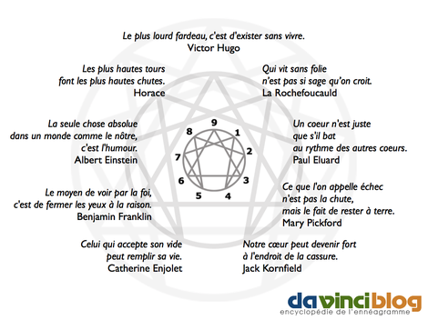 Voici l enneagramme des citations psychoth rapie hypnoth rapie toulouse - Mandalas signification formes ...