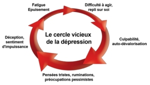 F.Duval-Levesque, thérapeute, coach, conférencier, formateur, écrivain, boulimie, hyperphagie, orthorexie, TCA, dépression, anxiété