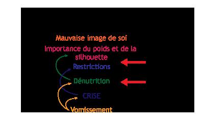 Boulimie_therapie_comportementale, addiction sexuelle, dépendance, F.Duval-Levesque psychopraticien et hypnothérapeute, TCC