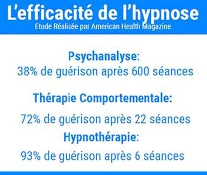F.Duval-Levesque, Toulouse, phobie, boulimie, angoisse, anxiété, douleur, confiance, estime, psoriasisme, pelade, fibromyalgie, etc
