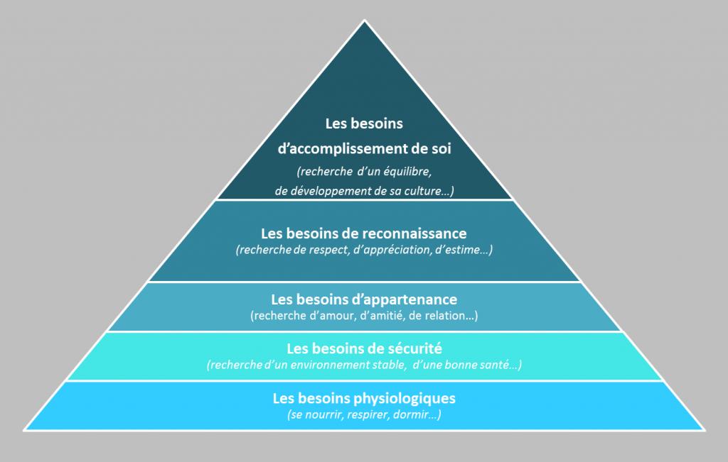 pyramide-des-besoins-maslow-1024x651