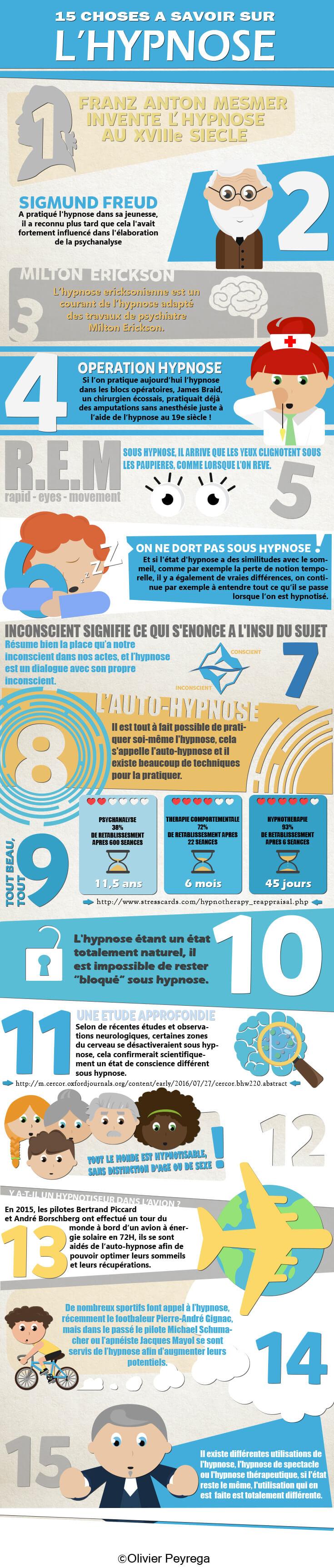 15 choses à savoir sur l'hypnose, F.Duval-Levesque, hypnotherapeute Toulouse