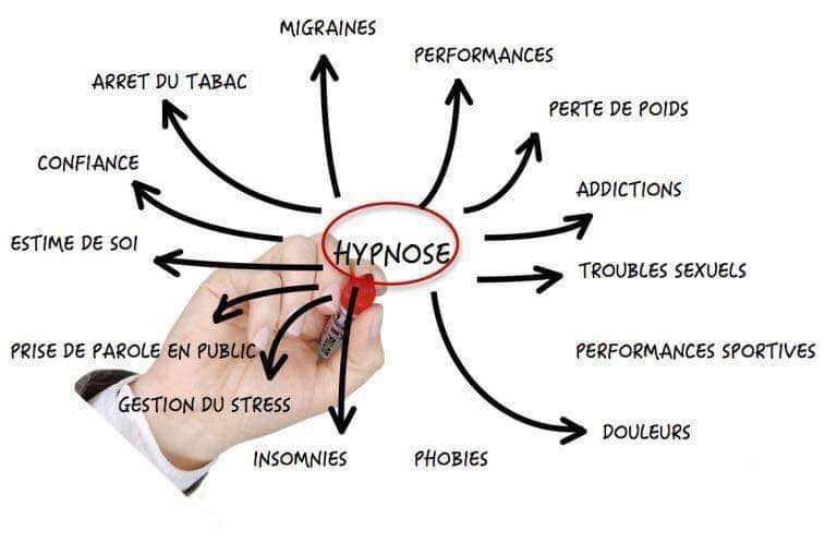 Duval-Levesque, psychopraticien, coach, hypnotherapeute, addiction, dependance, boulimie, deuil, sorcière, anxiete, peur, phobie, mal-etre, Toulouse, hypnose, PNL, therapeute, bon psy, stress, burnout, avis, temoignages
