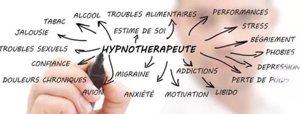 F.Duval-Levesque, hypnose, mal-être, Toulouse, télé-séance, phobie, addiction, dépendance, dépression, PNL,